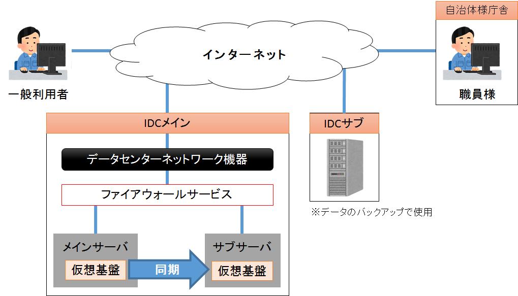 HP画像案(敦賀市)_CMSシステム配置2